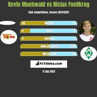 Kevin Moehwald vs Niclas Fuellkrug h2h player stats
