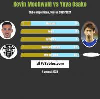 Kevin Moehwald vs Yuya Osako h2h player stats