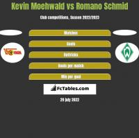 Kevin Moehwald vs Romano Schmid h2h player stats