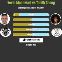 Kevin Moehwald vs Tahith Chong h2h player stats