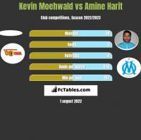 Kevin Moehwald vs Amine Harit h2h player stats