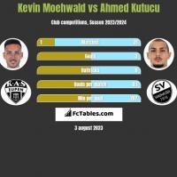 Kevin Moehwald vs Ahmed Kutucu h2h player stats