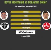 Kevin Moehwald vs Benjamin Goller h2h player stats