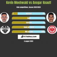 Kevin Moehwald vs Ansgar Knauff h2h player stats