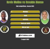 Kevin Molino vs Osvaldo Alonso h2h player stats