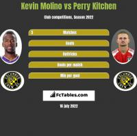 Kevin Molino vs Perry Kitchen h2h player stats