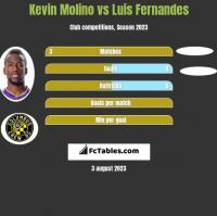 Kevin Molino vs Luis Fernandes h2h player stats