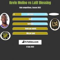 Kevin Molino vs Latif Blessing h2h player stats