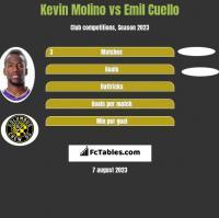 Kevin Molino vs Emil Cuello h2h player stats