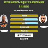 Kevin Monnet-Paquet vs Abdel Malik Hsissane h2h player stats
