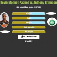 Kevin Monnet-Paquet vs Anthony Briancon h2h player stats