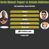 Kevin Monnet-Paquet vs Antonin Bobichon h2h player stats