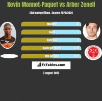 Kevin Monnet-Paquet vs Arber Zeneli h2h player stats