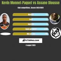 Kevin Monnet-Paquet vs Assane Diousse h2h player stats