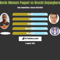 Kevin Monnet-Paquet vs Brecht Dejaeghere h2h player stats