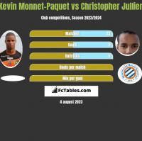 Kevin Monnet-Paquet vs Christopher Jullien h2h player stats