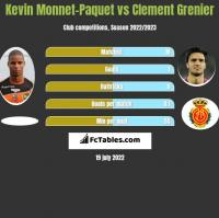 Kevin Monnet-Paquet vs Clement Grenier h2h player stats