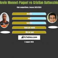 Kevin Monnet-Paquet vs Cristian Battocchio h2h player stats