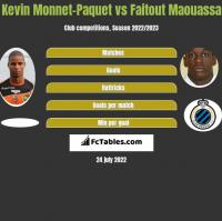 Kevin Monnet-Paquet vs Faitout Maouassa h2h player stats
