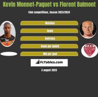Kevin Monnet-Paquet vs Florent Balmont h2h player stats