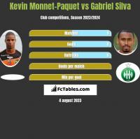 Kevin Monnet-Paquet vs Gabriel Silva h2h player stats