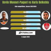Kevin Monnet-Paquet vs Haris Belkebla h2h player stats