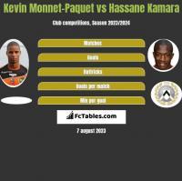 Kevin Monnet-Paquet vs Hassane Kamara h2h player stats