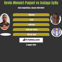 Kevin Monnet-Paquet vs Issiaga Sylla h2h player stats