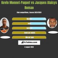 Kevin Monnet-Paquet vs Jacques Alaixys Romao h2h player stats