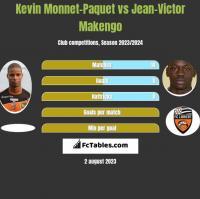 Kevin Monnet-Paquet vs Jean-Victor Makengo h2h player stats
