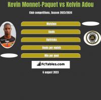 Kevin Monnet-Paquet vs Kelvin Adou h2h player stats