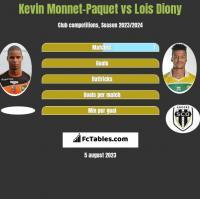 Kevin Monnet-Paquet vs Lois Diony h2h player stats