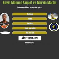 Kevin Monnet-Paquet vs Marvin Martin h2h player stats