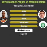 Kevin Monnet-Paquet vs Mathieu Cafaro h2h player stats