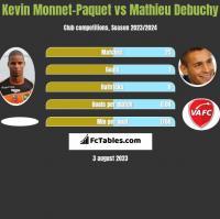 Kevin Monnet-Paquet vs Mathieu Debuchy h2h player stats