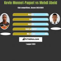 Kevin Monnet-Paquet vs Mehdi Abeid h2h player stats