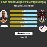 Kevin Monnet-Paquet vs Memphis Depay h2h player stats