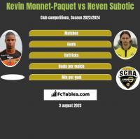 Kevin Monnet-Paquet vs Neven Subotic h2h player stats