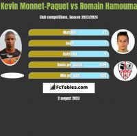 Kevin Monnet-Paquet vs Romain Hamouma h2h player stats