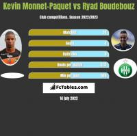 Kevin Monnet-Paquet vs Ryad Boudebouz h2h player stats