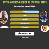 Kevin Monnet-Paquet vs Steven Fortes h2h player stats