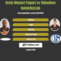 Kevin Monnet-Paquet vs Thimothee Kolodziejczak h2h player stats