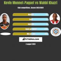 Kevin Monnet-Paquet vs Wahbi Khazri h2h player stats