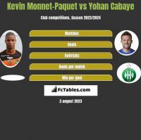 Kevin Monnet-Paquet vs Yohan Cabaye h2h player stats