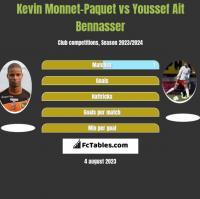 Kevin Monnet-Paquet vs Youssef Ait Bennasser h2h player stats