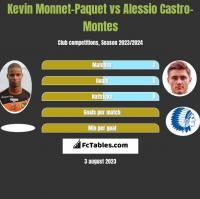 Kevin Monnet-Paquet vs Alessio Castro-Montes h2h player stats