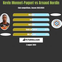 Kevin Monnet-Paquet vs Arnaud Nordin h2h player stats