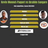 Kevin Monnet-Paquet vs Ibrahim Sangare h2h player stats