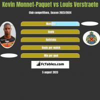Kevin Monnet-Paquet vs Louis Verstraete h2h player stats
