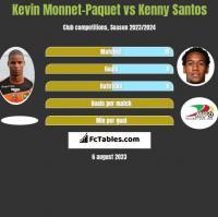 Kevin Monnet-Paquet vs Kenny Santos h2h player stats